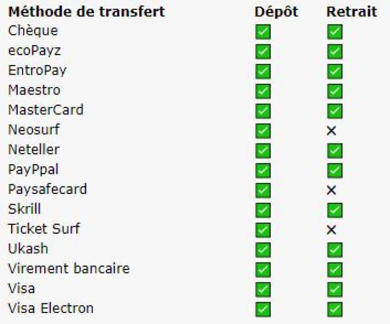 méthode de paiement casinos en ligne